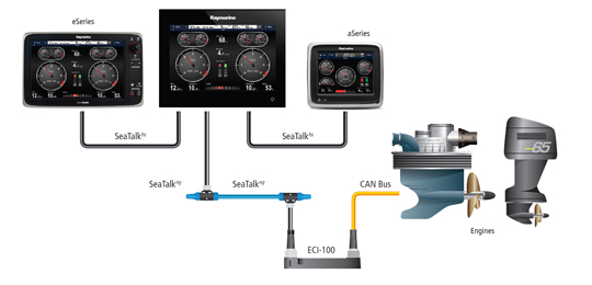 Hier vindt u meer informatie over de Engine Interfacing | Raymarine by FLIR